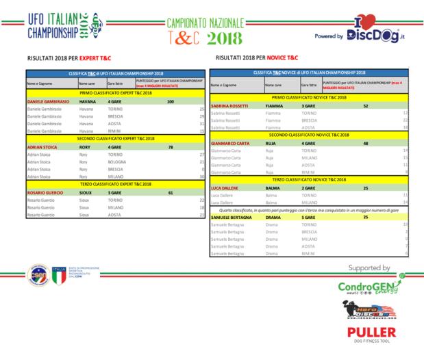 Ufo Italian Championship 2018: punteggi podi campioni TandC